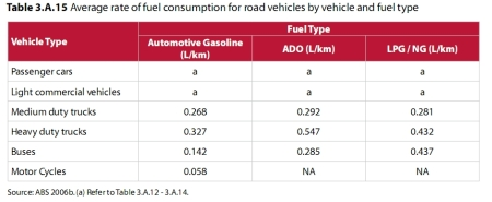 Vehicle type consumption